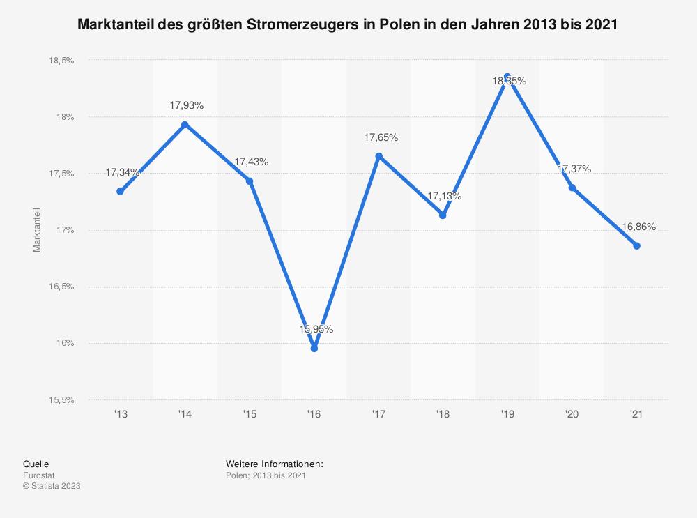Statistik: Marktanteil des größten Stromerzeugers in Polen in den Jahren 2007 bis 2017 | Statista