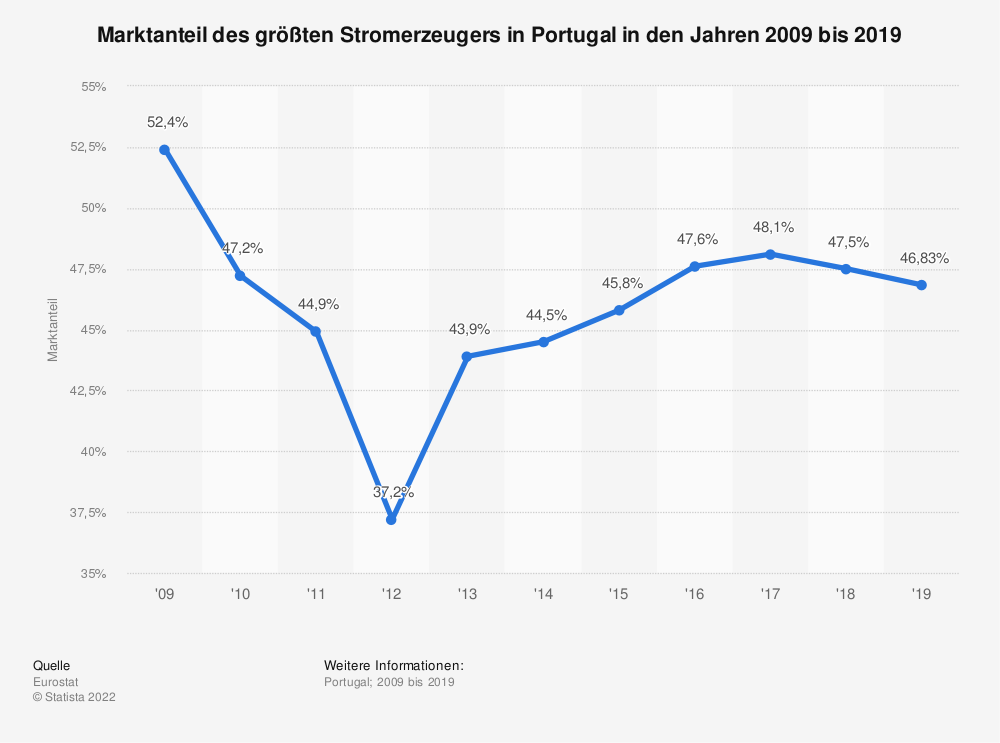 Statistik: Marktanteil des größten Stromerzeugers in Portugal in den Jahren 2007 bis 2017 | Statista