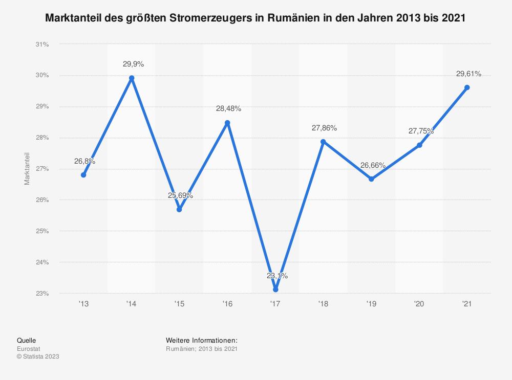 Statistik: Marktanteil des größten Stromerzeugers in Rumänien in den Jahren 2008 bis 2018 | Statista