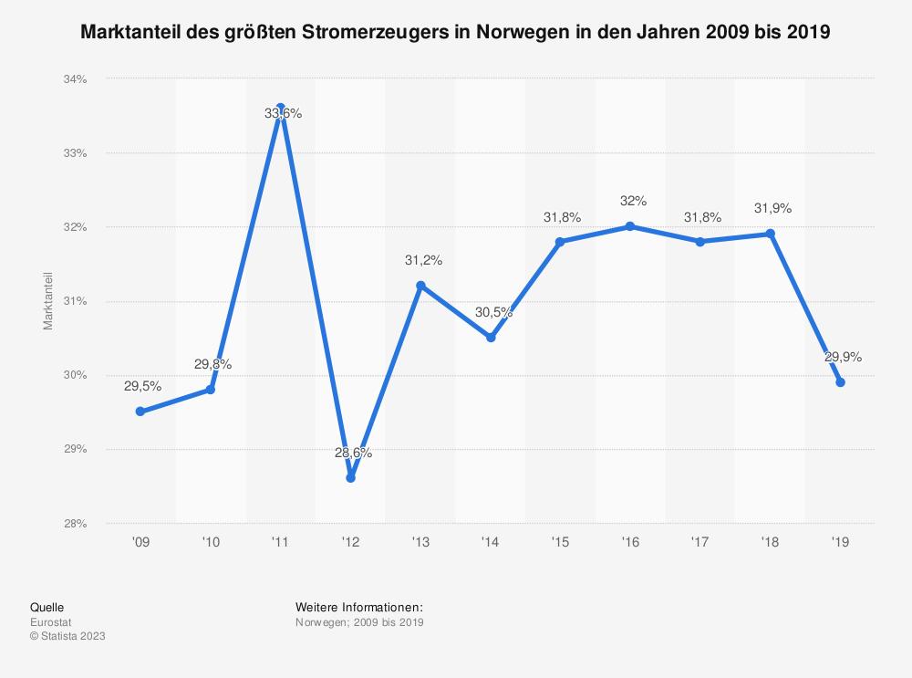 Statistik: Marktanteil des größten Stromerzeugers in Norwegen in den Jahren 2007 bis 2016 | Statista