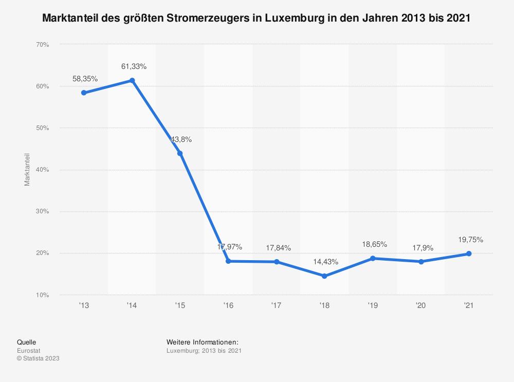 Statistik: Marktanteil des größten Stromerzeugers in Luxemburg in den Jahren 2010 bis 2016 | Statista