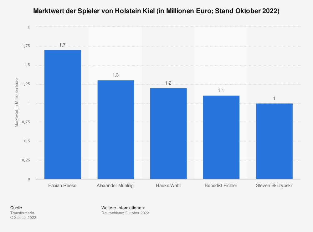 Statistik: Marktwert der Spieler von Holstein Kiel (in Millionen Euro; Stand Oktober 2018) | Statista