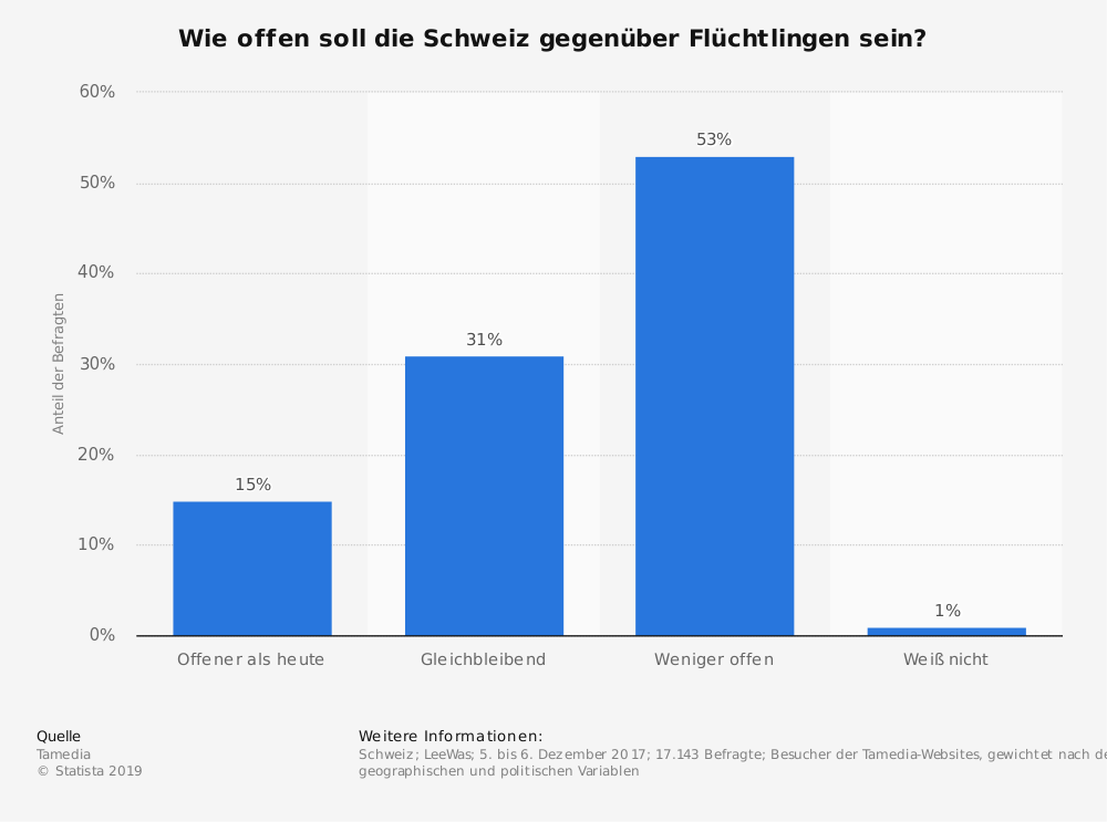 Statistik: Wie offen soll die Schweiz gegenüber Flüchtlingen sein? | Statista