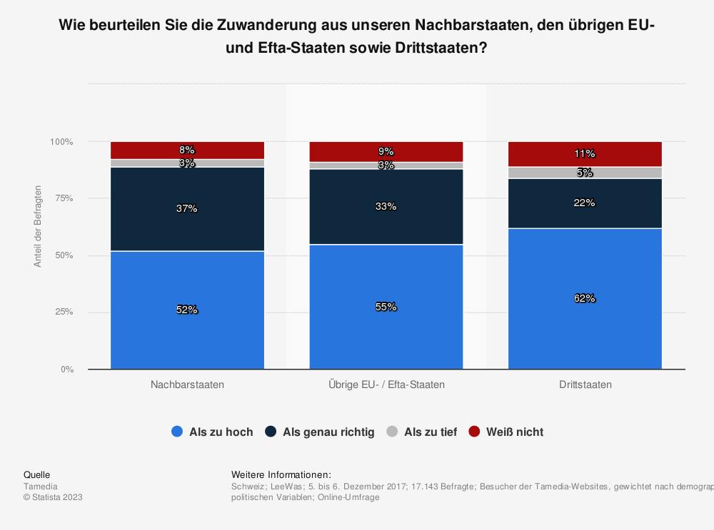 Statistik: Wie beurteilen Sie die Zuwanderung aus unseren Nachbarstaaten, den übrigen EU- und Efta-Staaten sowie Drittstaaten? | Statista