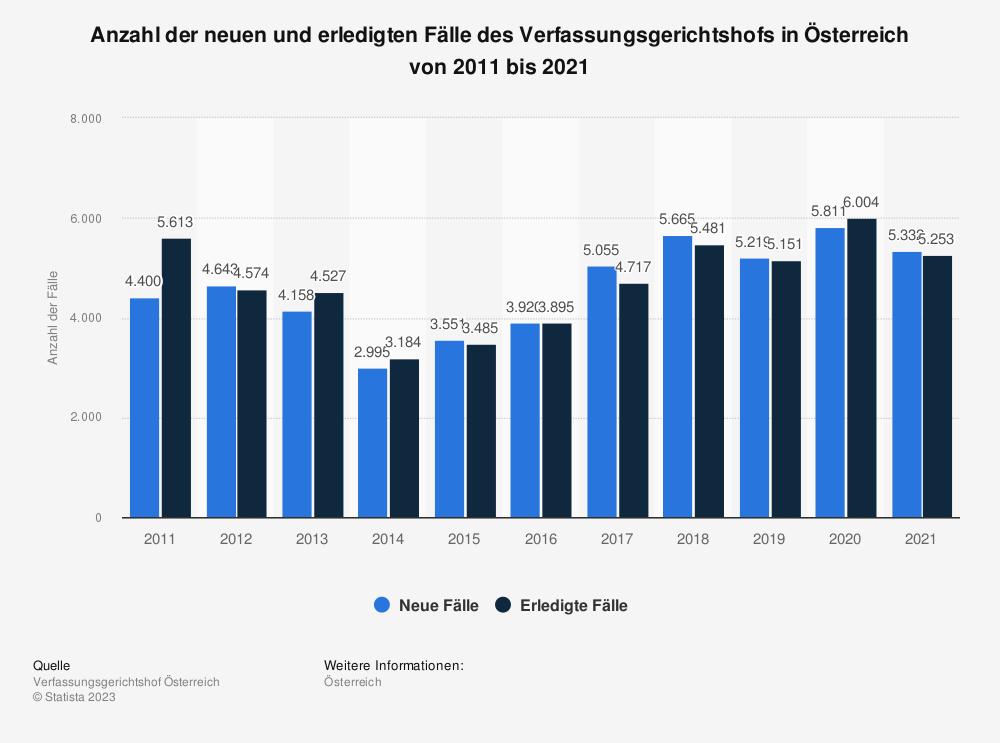 Statistik: Anzahl der neuen und erledigten Fälle des Verfassungsgerichtshofs in Österreich von 2009 bis 2019 | Statista