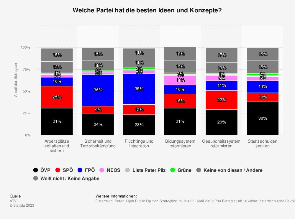 Statistik: Welche Partei hat die besten Ideen und Konzepte? | Statista