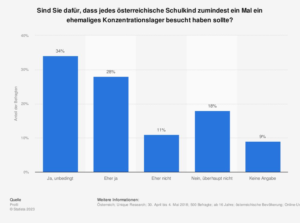 Statistik: Sind Sie dafür, dass jedes österreichische Schulkind zumindest ein Mal ein ehemaliges Konzentrationslager besucht haben sollte? | Statista