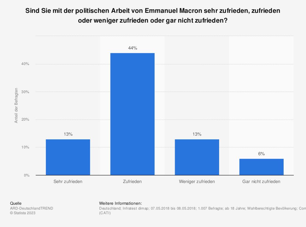 Statistik: Sind Sie mit der politischen Arbeit von Emmanuel Macron sehr zufrieden, zufrieden oder weniger zufrieden oder gar nicht zufrieden?  | Statista
