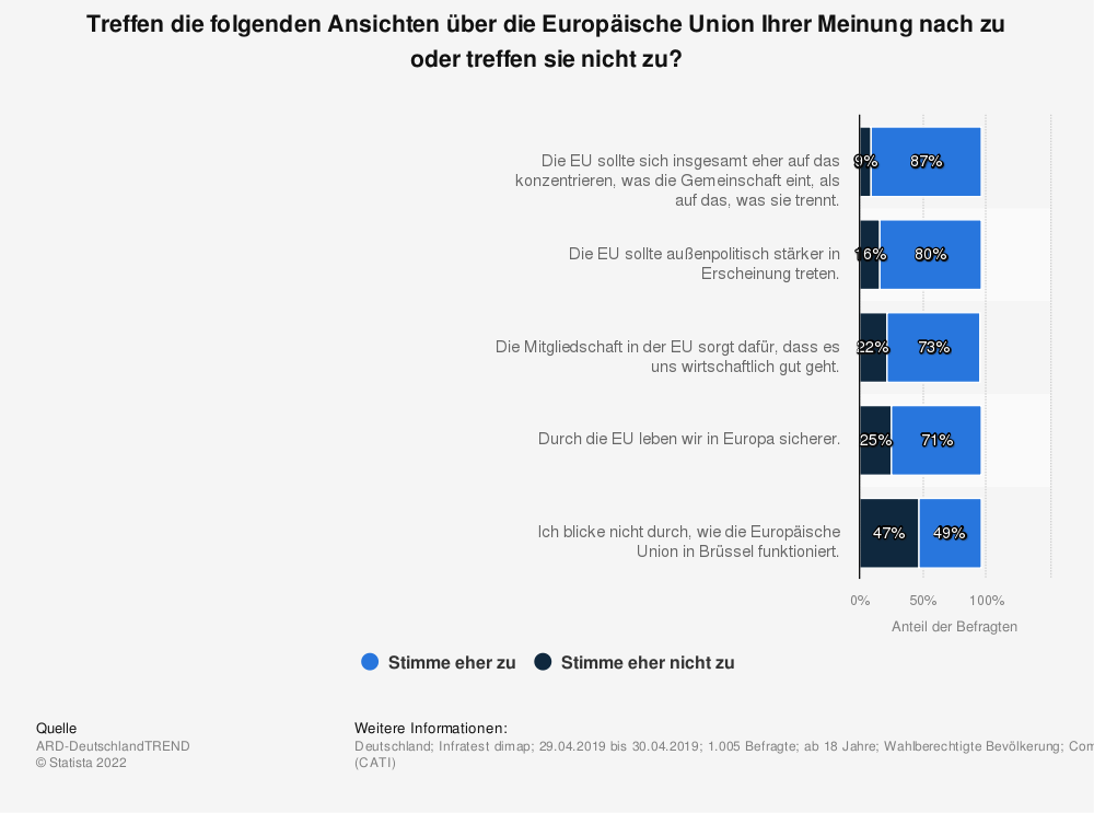Statistik: Treffen die folgenden Ansichten über die Europäische Union Ihrer Meinung nach zu oder treffen sie nicht zu? | Statista