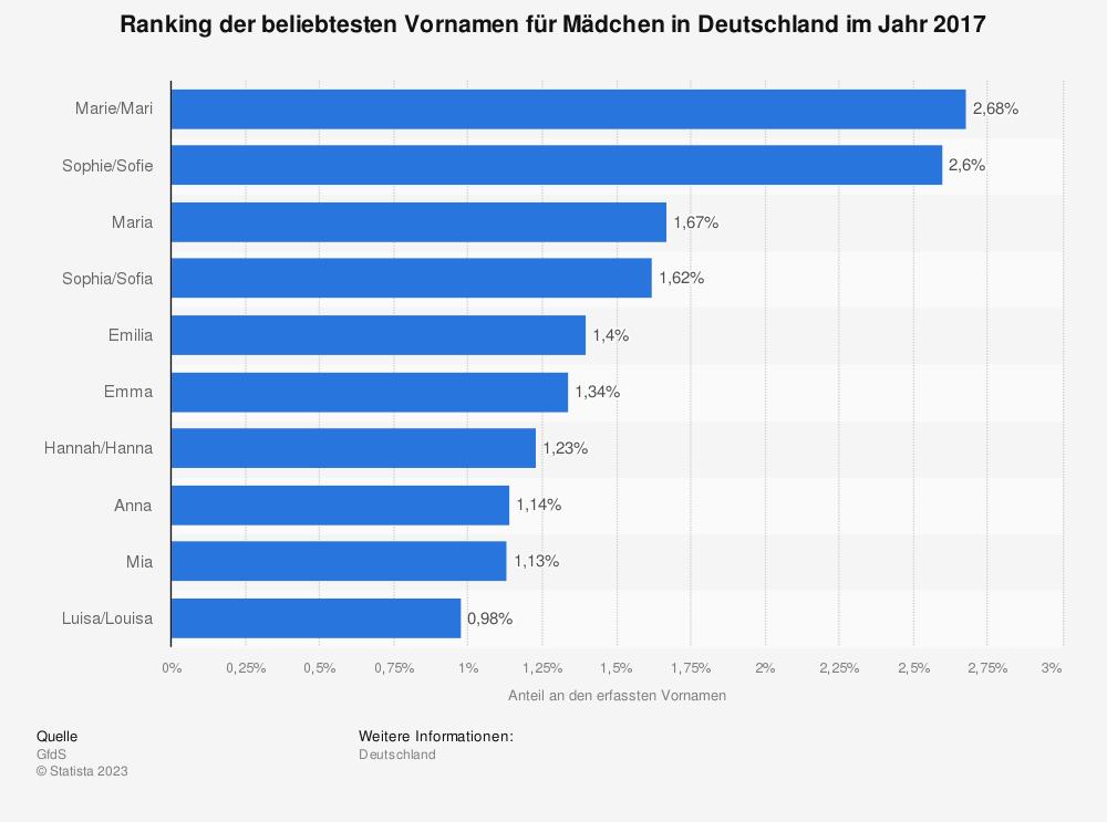Statistik: Ranking der beliebtesten Vornamen für Mädchen in Deutschland im Jahr 2017 | Statista