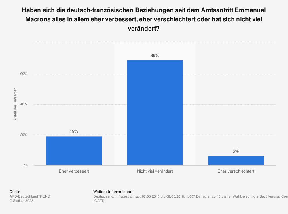 Statistik: Haben sich die deutsch-französischen Beziehungen seit dem Amtsantritt Emmanuel Macrons alles in allem eher verbessert, eher verschlechtert oder hat sich nicht viel verändert? | Statista