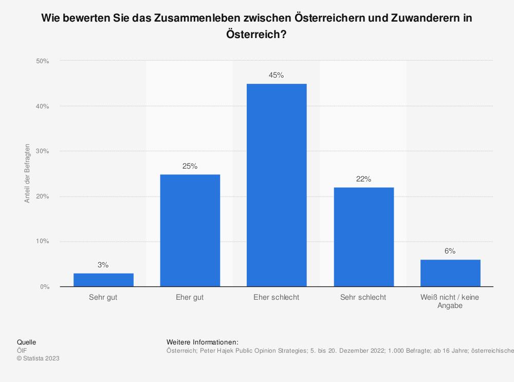 Statistik: Wie bewerten Sie das Zusammenleben zwischen Österreichern und Zuwanderern in Österreich? | Statista