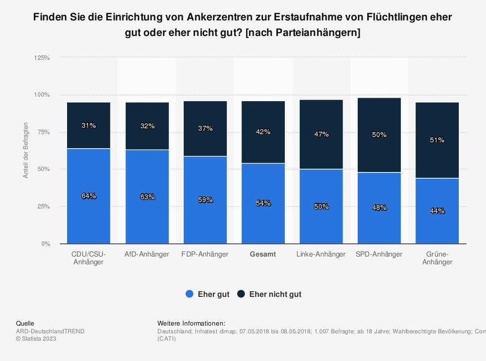Statistik: Finden Sie die Einrichtung von Ankerzentren zur Erstaufnahme von Flüchtlingen eher gut oder eher nicht gut? [nach Parteianhängern] | Statista