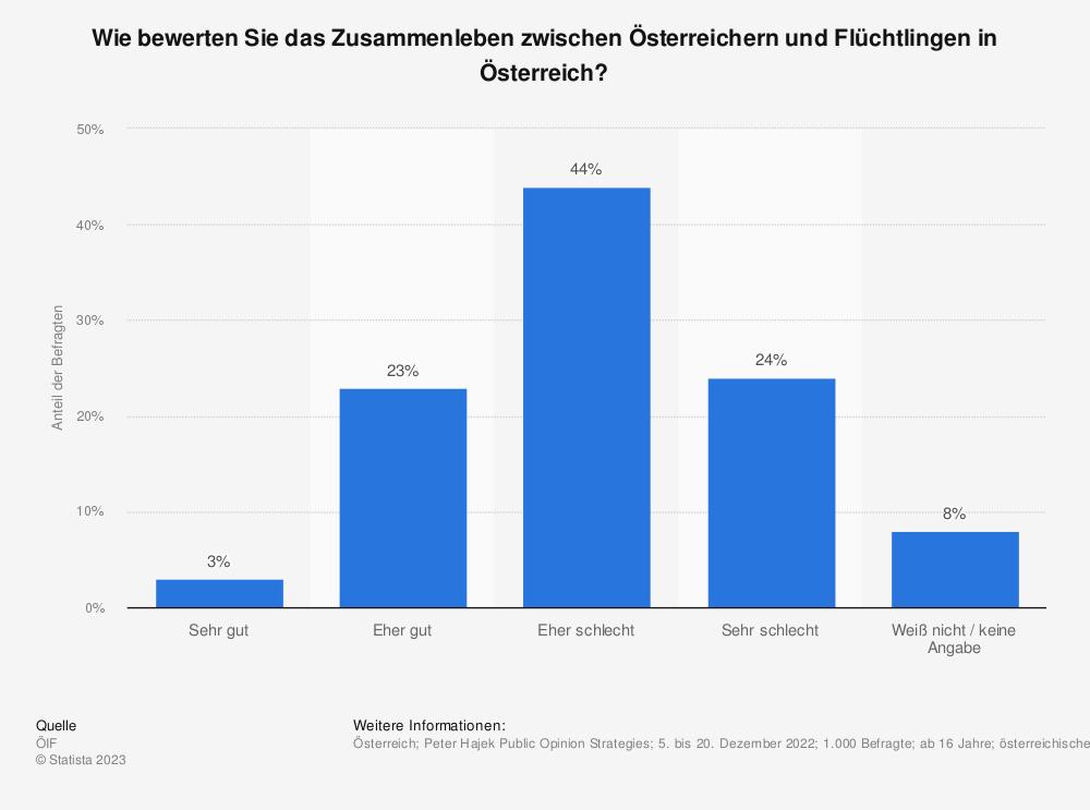 Statistik: Wie bewerten Sie das Zusammenleben zwischen Österreichern und Flüchtlingen in Österreich? | Statista