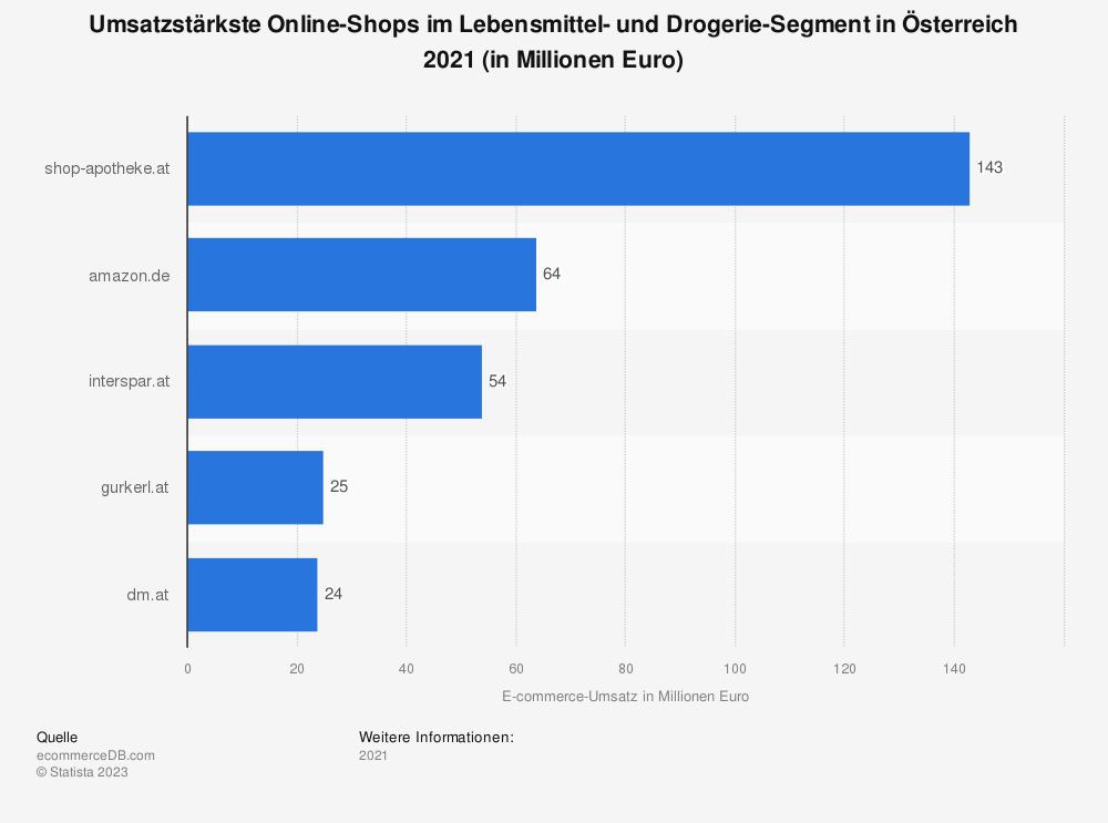 Statistik: Umsatzstärkste Online-Shops im Lebensmittel- und Drogerie-Segment in Österreich 2018 (in Millionen Euro) | Statista