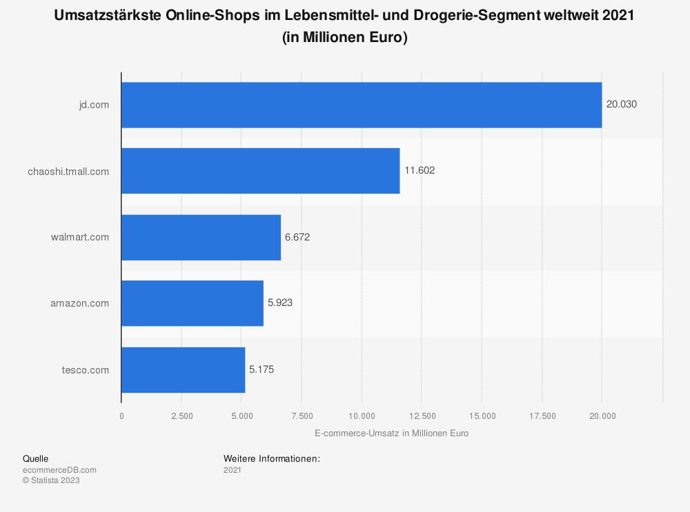 Statistik: Umsatzstärkste Online-Shops im Lebensmittel- und Drogerie-Segment weltweit 2018 (in Millionen Euro) | Statista
