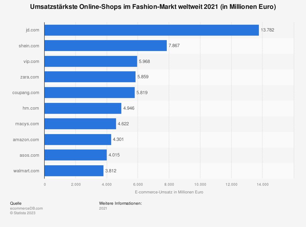 Statistik: Umsatzstärkste Online-Shops im Fashion-Markt weltweit 2018 (in Millionen Euro) | Statista