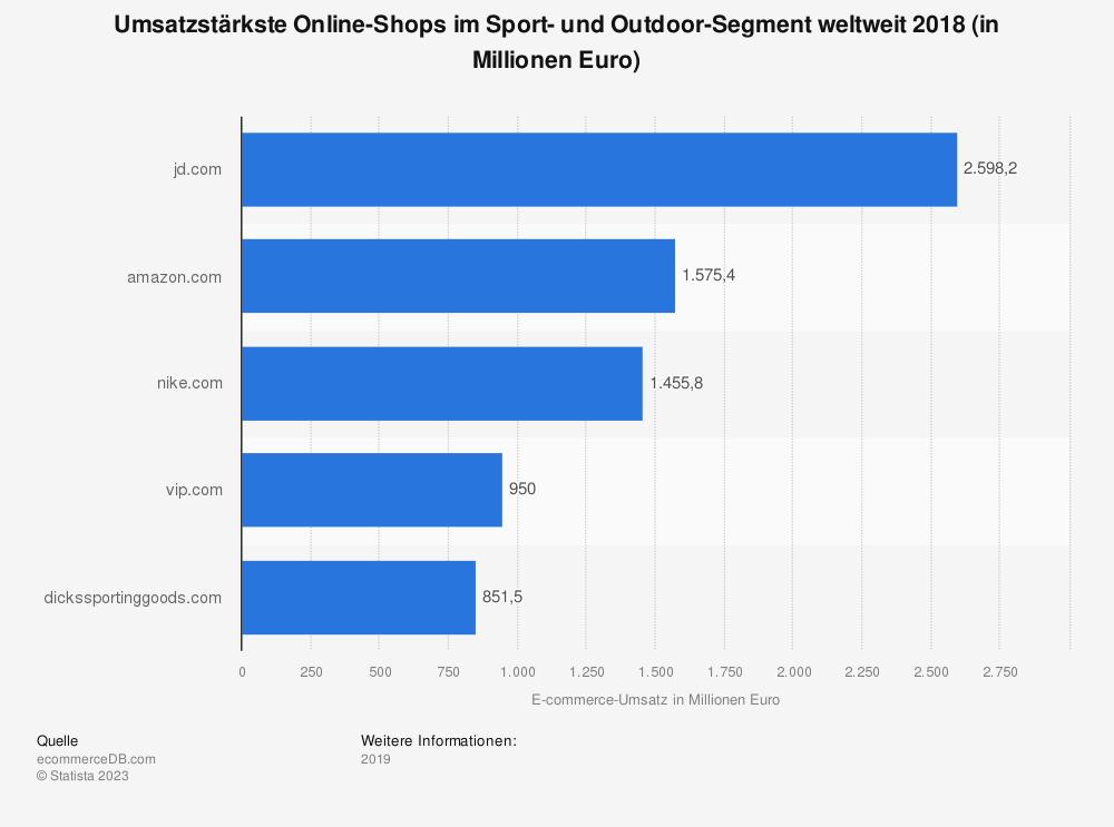 Statistik: Umsatzstärkste Online-Shops im Sport- und Outdoor-Segment weltweit 2018 (in Millionen Euro) | Statista