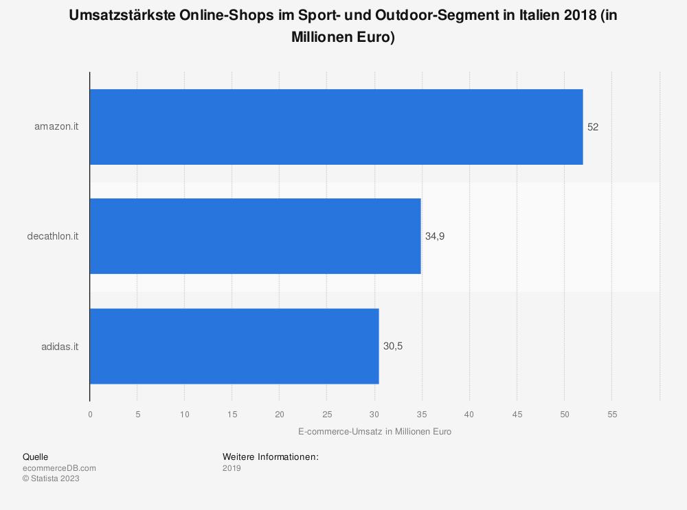 Statistik: Umsatzstärkste Online-Shops im Sport- und Outdoor-Segment in Italien 2018 (in Millionen Euro) | Statista