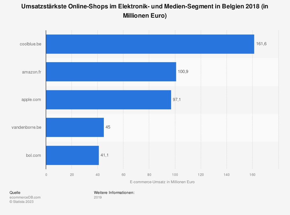 Statistik: Umsatzstärkste Online-Shops im Elektronik- und Medien-Segment in Belgien 2018 (in Millionen Euro) | Statista