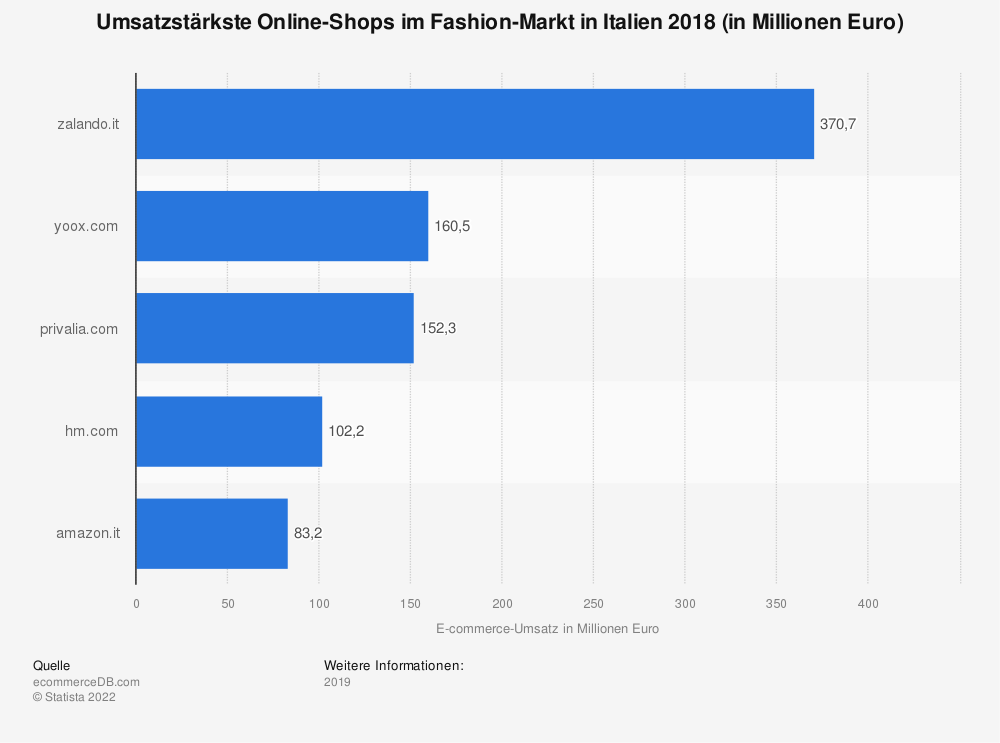 Statistik: Umsatzstärkste Online-Shops im Fashion-Markt in Italien 2018 (in Millionen Euro) | Statista