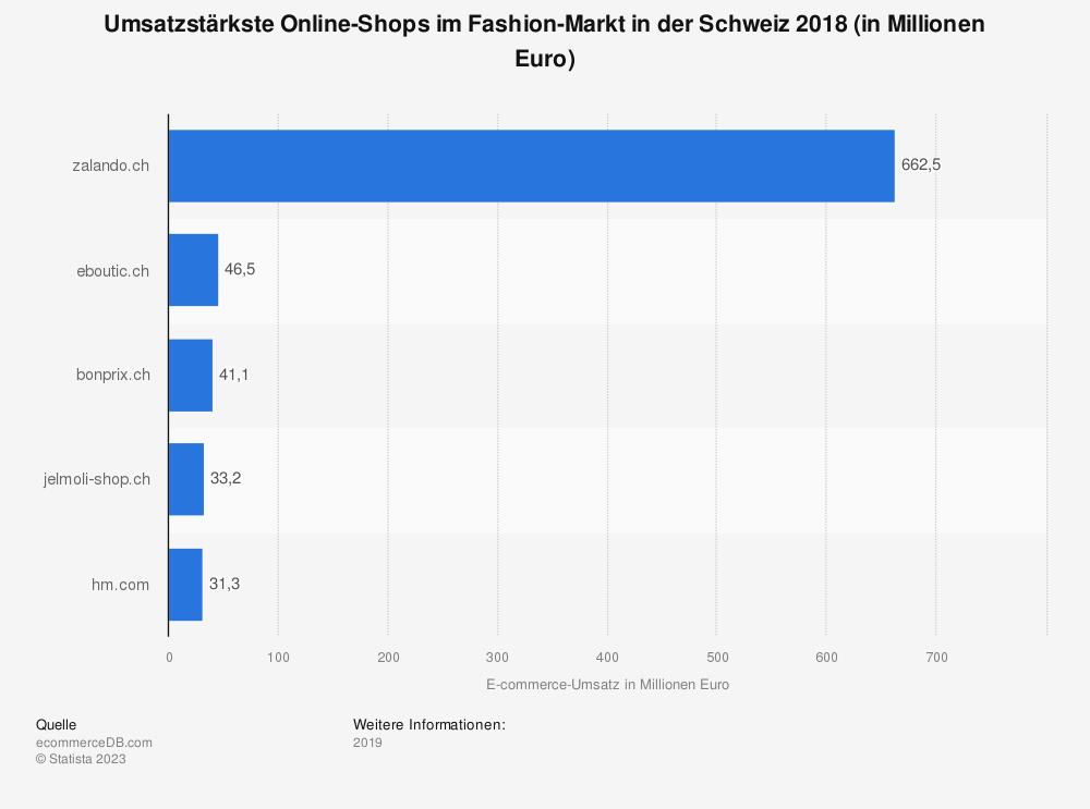 Statistik: Umsatzstärkste Online-Shops im Fashion-Markt in der Schweiz 2018 (in Millionen Euro) | Statista