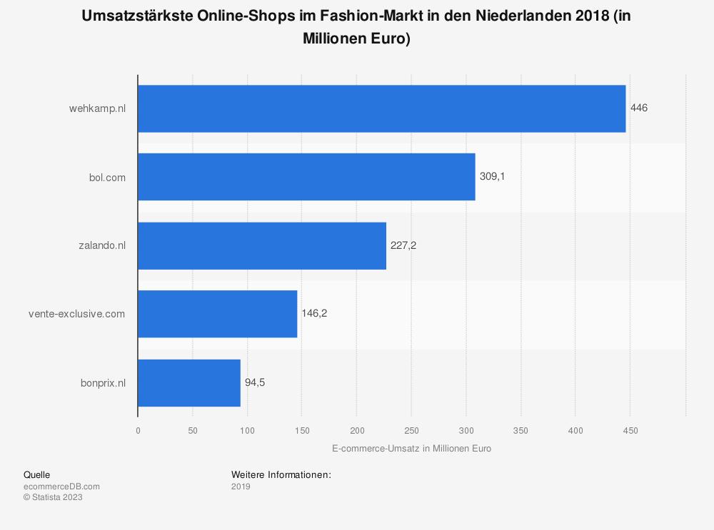 Statistik: Umsatzstärkste Online-Shops im Fashion-Markt in den Niederlanden 2018 (in Millionen Euro) | Statista