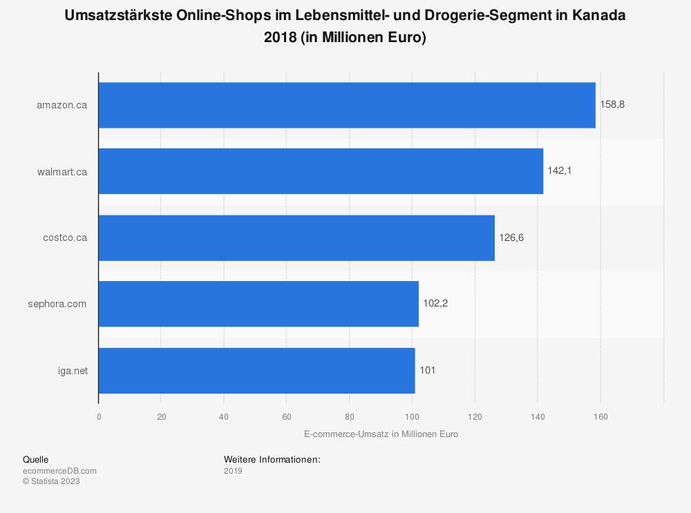 Statistik: Umsatzstärkste Online-Shops im Lebensmittel- und Drogerie-Segment in Kanada 2018 (in Millionen Euro) | Statista
