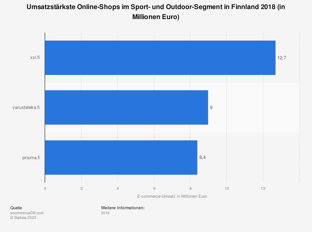 Statistik: Umsatzstärkste Online-Shops im Sport- und Outdoor-Segment in Finnland 2018 (in Millionen Euro) | Statista