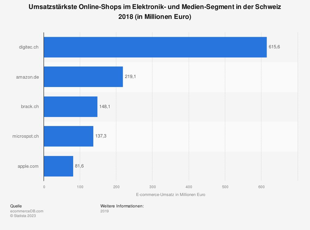 Statistik: Umsatzstärkste Online-Shops im Elektronik- und Medien-Segment in der Schweiz 2018 (in Millionen Euro) | Statista