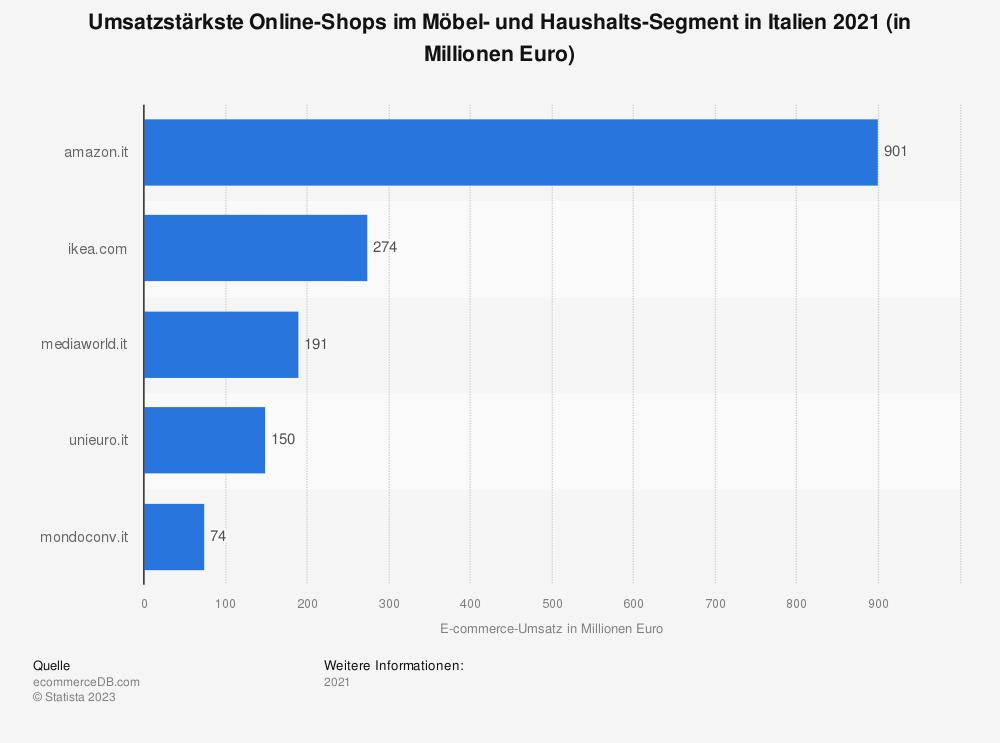 Statistik: Umsatzstärkste Online-Shops im Möbel- und Haushalts-Segment in Italien 2018 (in Millionen Euro) | Statista