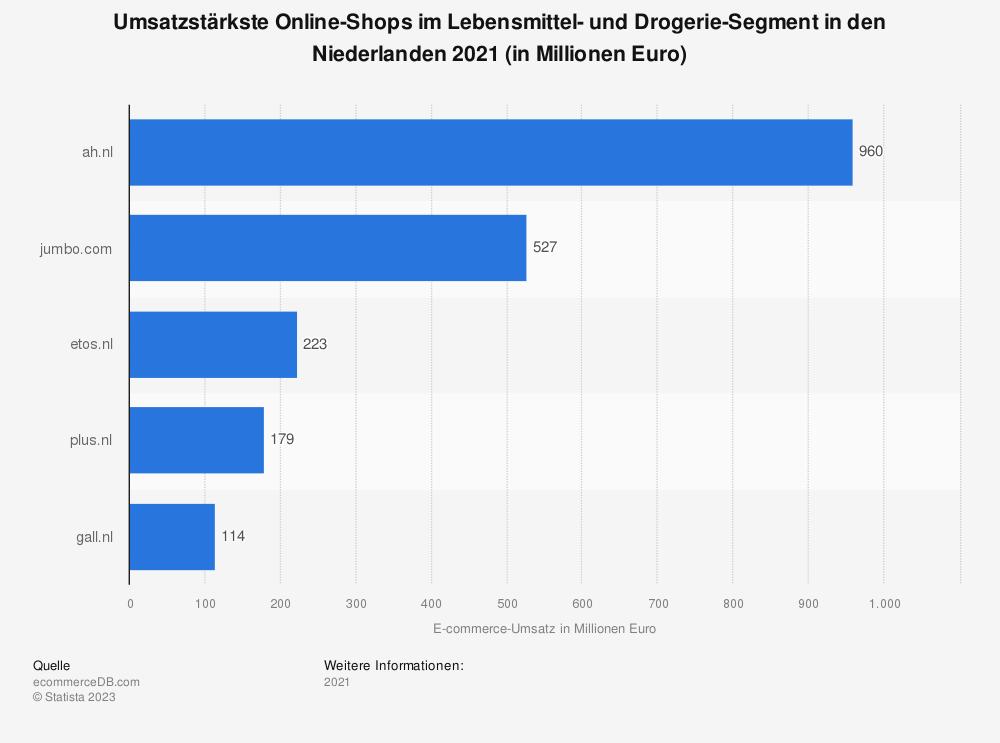 Statistik: Umsatzstärkste Online-Shops im Lebensmittel- und Drogerie-Segment in den Niederlanden 2018 (in Millionen Euro) | Statista