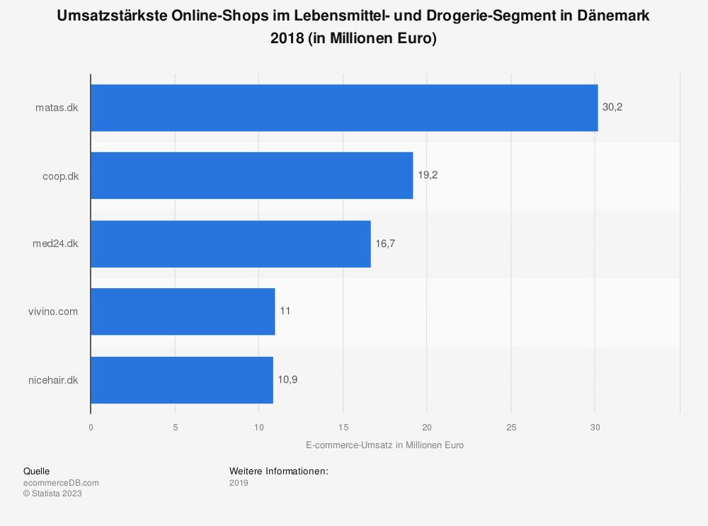 Statistik: Umsatzstärkste Online-Shops im Lebensmittel- und Drogerie-Segment in Dänemark 2018 (in Millionen Euro) | Statista