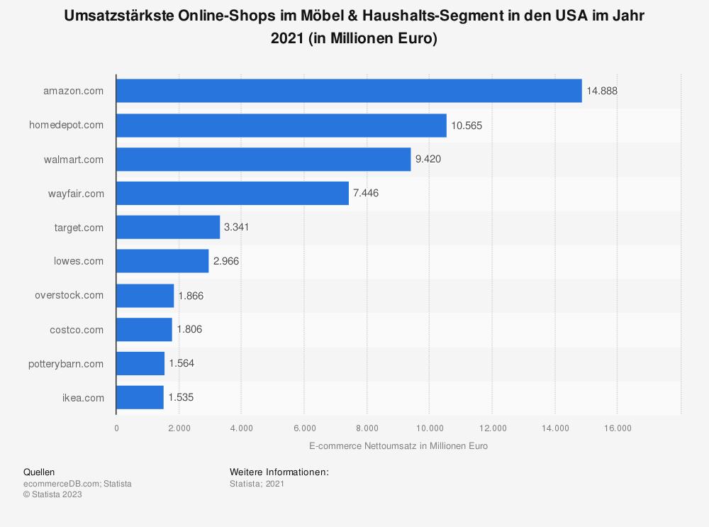 Statistik: Umsatzstärkste Online-Shops im Möbel- und Haushalts-Segment in den Vereinigten Staaten 2018 (in Millionen Euro) | Statista