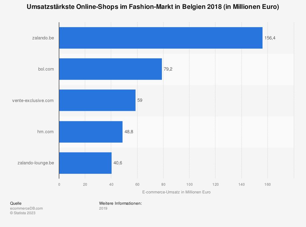 Statistik: Umsatzstärkste Online-Shops im Fashion-Markt in Belgien 2018 (in Millionen Euro) | Statista