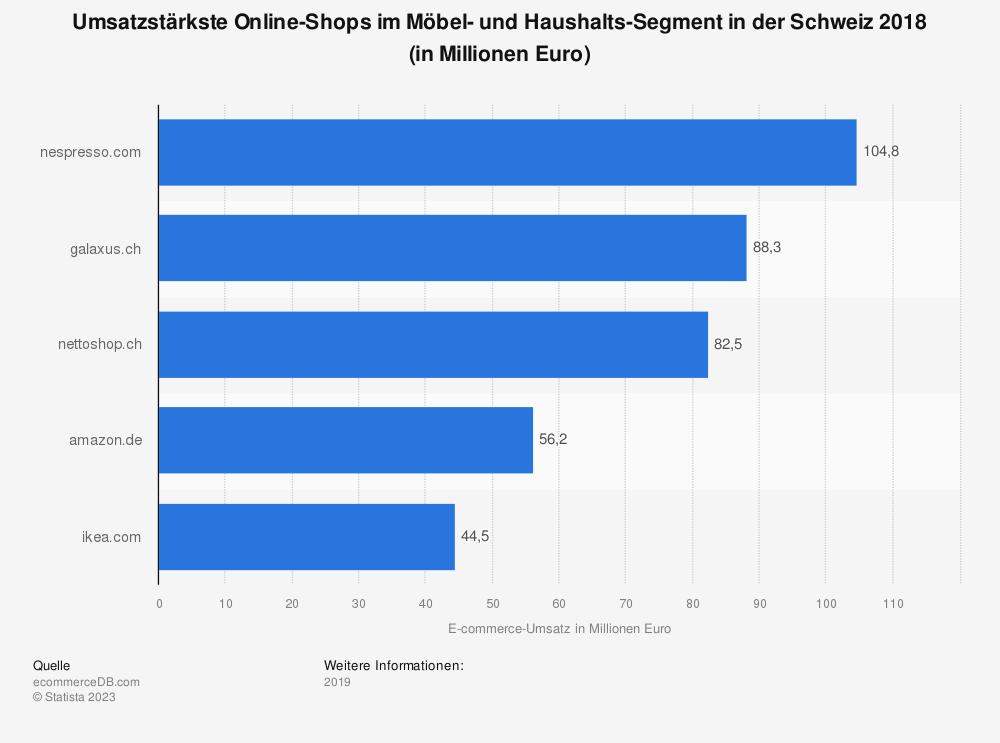 Statistik: Umsatzstärkste Online-Shops im Möbel- und Haushalts-Segment in der Schweiz 2018 (in Millionen Euro) | Statista