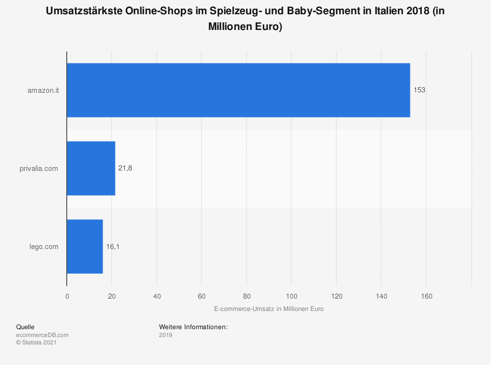 Statistik: Umsatzstärkste Online-Shops im Spielzeug- und Baby-Segment in Italien 2018 (in Millionen Euro) | Statista