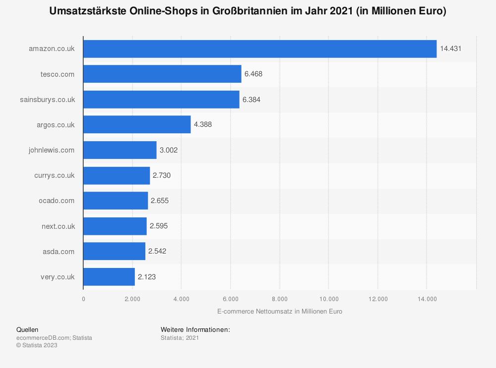 Statistik: Umsatzstärkste Online-Shops in Großbritannien 2018 (in Millionen Euro) | Statista