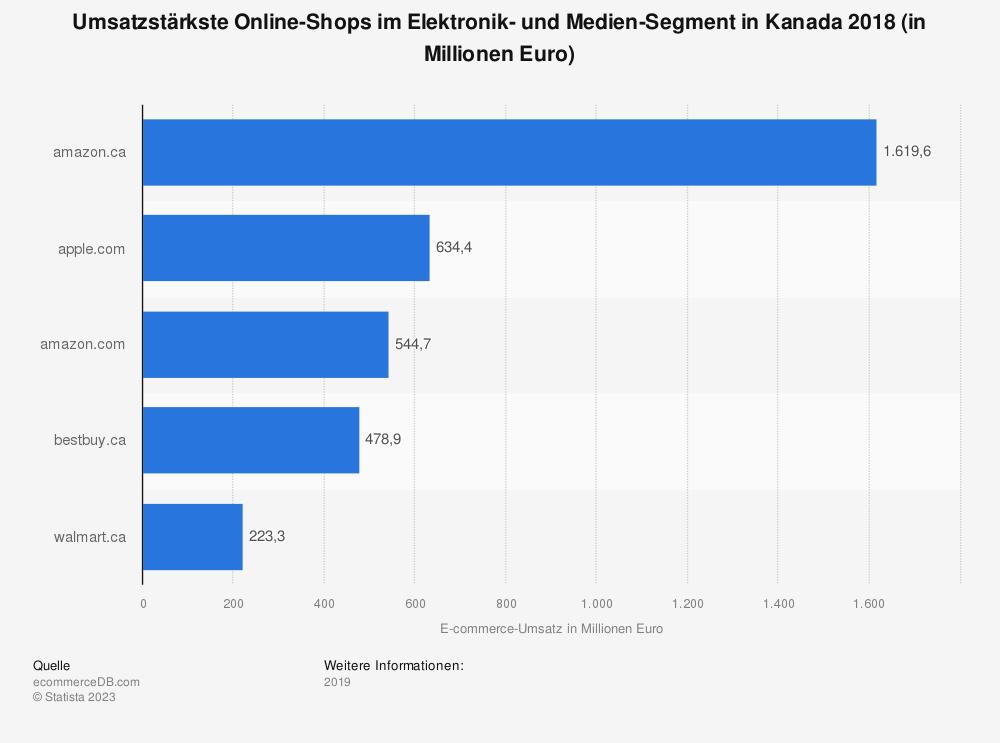 Statistik: Umsatzstärkste Online-Shops im Elektronik- und Medien-Segment in Kanada 2018 (in Millionen Euro) | Statista
