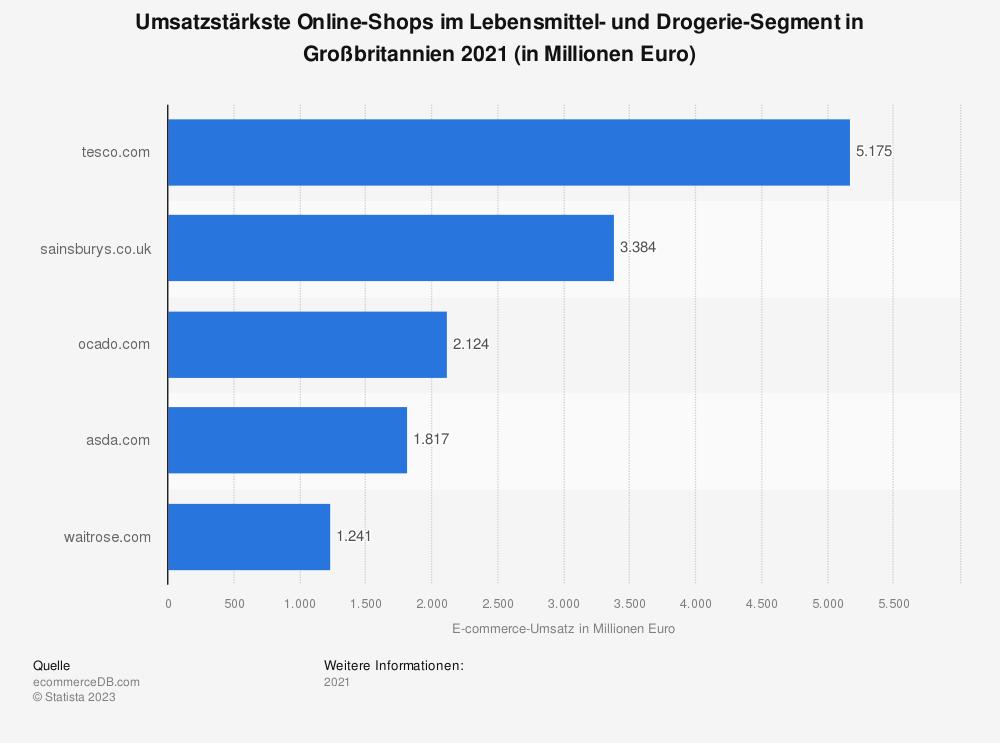 Statistik: Umsatzstärkste Online-Shops im Lebensmittel- und Drogerie-Segment in Großbritannien 2018 (in Millionen Euro) | Statista