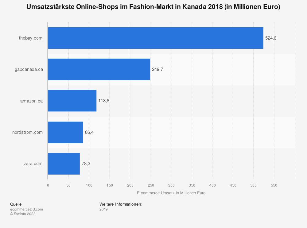 Statistik: Umsatzstärkste Online-Shops im Fashion-Markt in Kanada 2018 (in Millionen Euro) | Statista