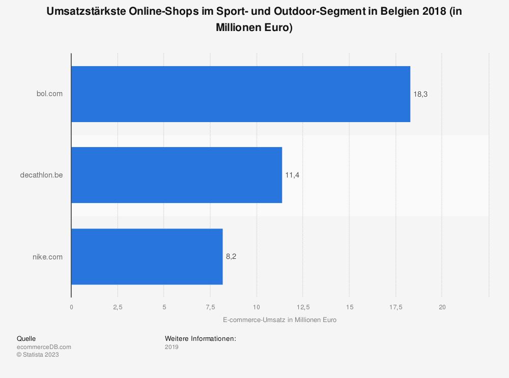 Statistik: Umsatzstärkste Online-Shops im Sport- und Outdoor-Segment in Belgien 2018 (in Millionen Euro) | Statista