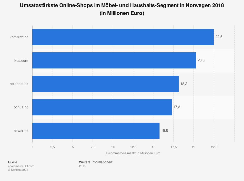 Statistik: Umsatzstärkste Online-Shops im Möbel- und Haushalts-Segment in Norwegen 2018 (in Millionen Euro) | Statista