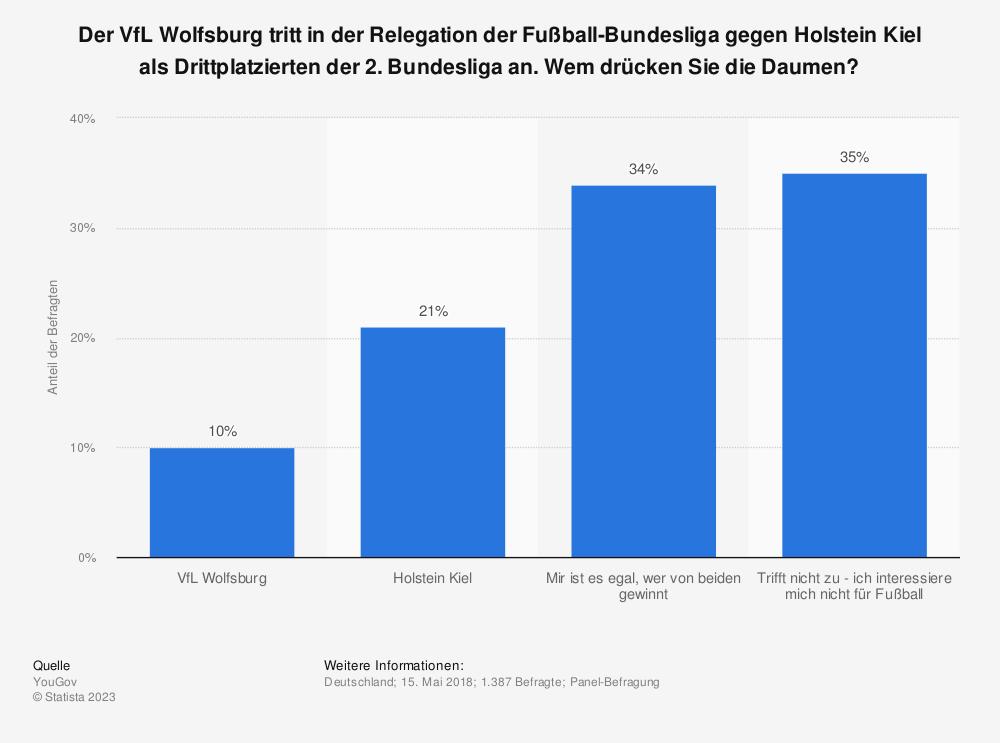 Statistik: Der VfL Wolfsburg tritt in der Relegation der Fußball-Bundesliga gegen Holstein Kiel als Drittplatzierten der 2. Bundesliga an. Wem drücken Sie die Daumen? | Statista