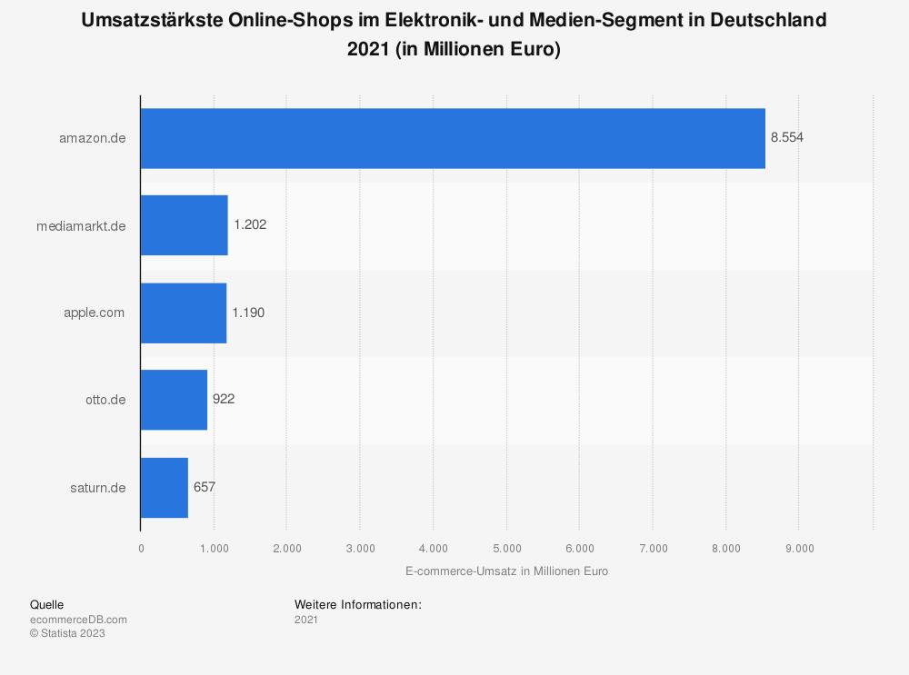 Statistik: Umsatzstärkste Online-Shops im Elektronik- und Medien-Segment in Deutschland 2018 (in Millionen Euro) | Statista