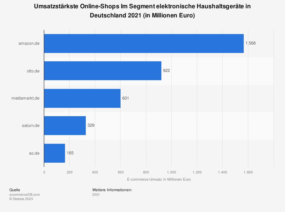 Statistik: Umsatzstärkste Online-Shops Im Segment elektronische Haushaltsgeräte in Deutschland 2018 (in Millionen Euro) | Statista