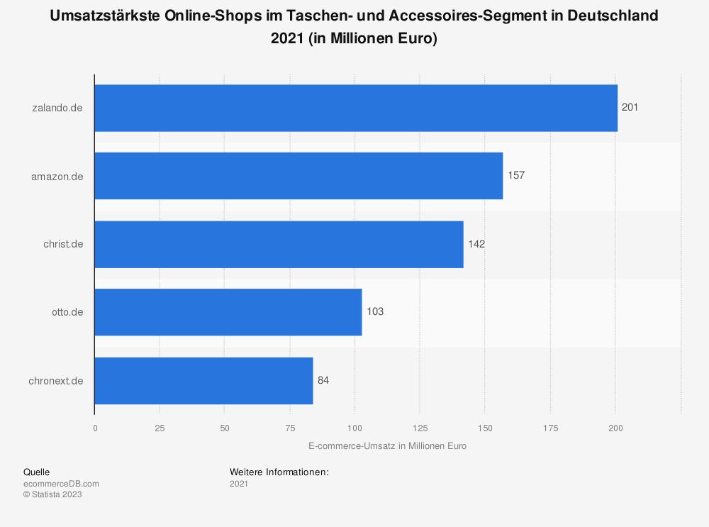 Statistik: Umsatzstärkste Online-Shops im Taschen- und Accessoires-Segment in Deutschland 2018 (in Millionen Euro) | Statista