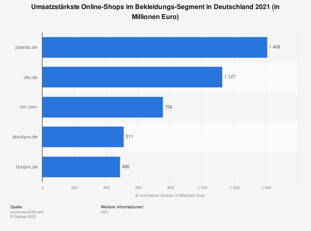Statistik: Umsatzstärkste Online-Shops im Bekleidungs-Segment in Deutschland 2017 (in Millionen Euro) | Statista