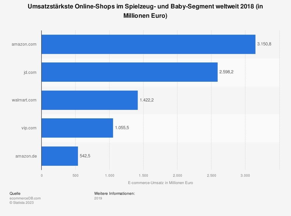 Statistik: Umsatzstärkste Online-Shops im Spielzeug- und Baby-Segment weltweit 2018 (in Millionen Euro) | Statista