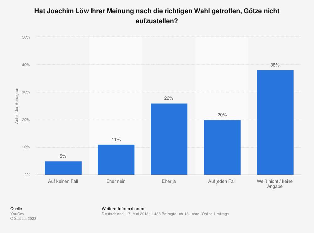 Statistik: Hat Joachim Löw Ihrer Meinung nach die richtigen Wahl getroffen, Götze nicht aufzustellen?   Statista